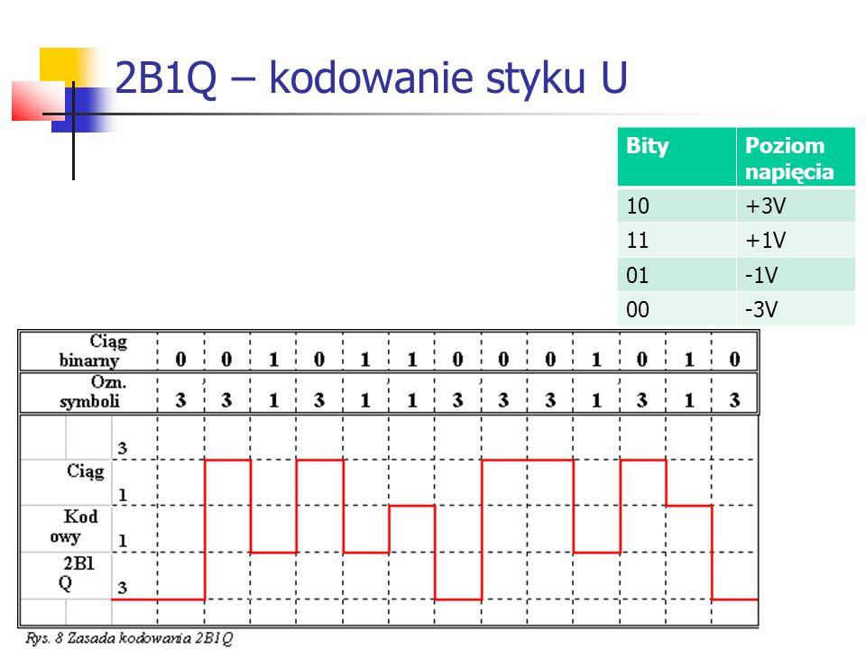 2B1Q – kodowanie styku U BityPoziom napięcia 10+3V 11+1V 01-1V 00-3V