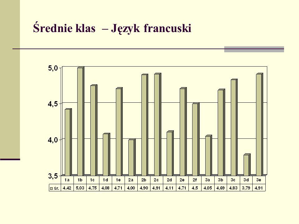 Średnie klas – Język francuski