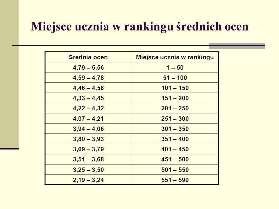 Miejsce ucznia w rankingu średnich ocen Średnia ocenMiejsce ucznia w rankingu 4,79 – 5,561 – 50 4,59 – 4,7851 – 100 4,46 – 4,58101 – 150 4,33 – 4,45151 – 200 4,22 – 4,32201 – 250 4,07 – 4,21251 – 300 3,94 – 4,06301 – 350 3,80 – 3,93351 – 400 3,69 – 3,79401 – 450 3,51 – 3,68451 – 500 3,25 – 3,50501 – 550 2,19 – 3,24551 – 599