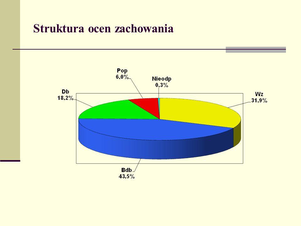 Struktura ocen zachowania