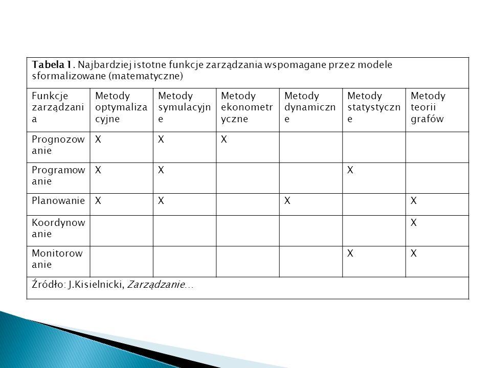 Tabela 1. Najbardziej istotne funkcje zarządzania wspomagane przez modele sformalizowane (matematyczne) Funkcje zarządzani a Metody optymaliza cyjne M
