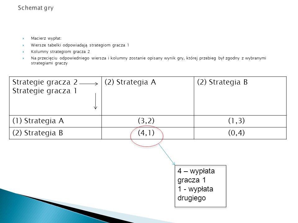  Macierz wypłat:  Wiersze tabelki odpowiadają strategiom gracza 1  Kolumny strategiom gracza 2  Na przecięciu odpowiedniego wiersza i kolumny zost