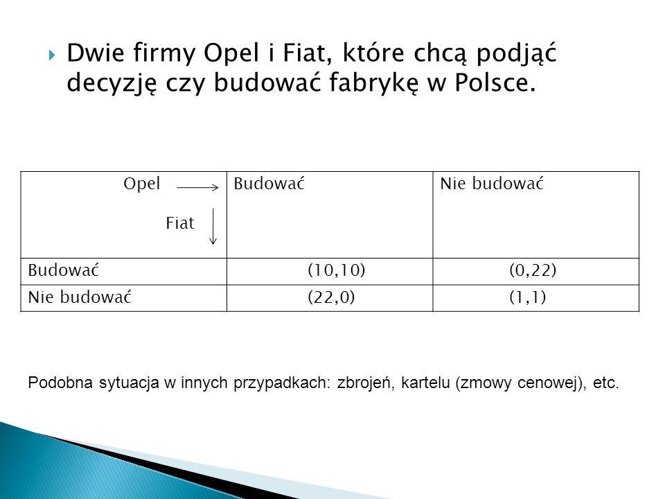 Dwie firmy Opel i Fiat, które chcą podjąć decyzję czy budować fabrykę w Polsce. Opel Fiat BudowaćNie budować Budować (10,10) (0,22) Nie budować (22,