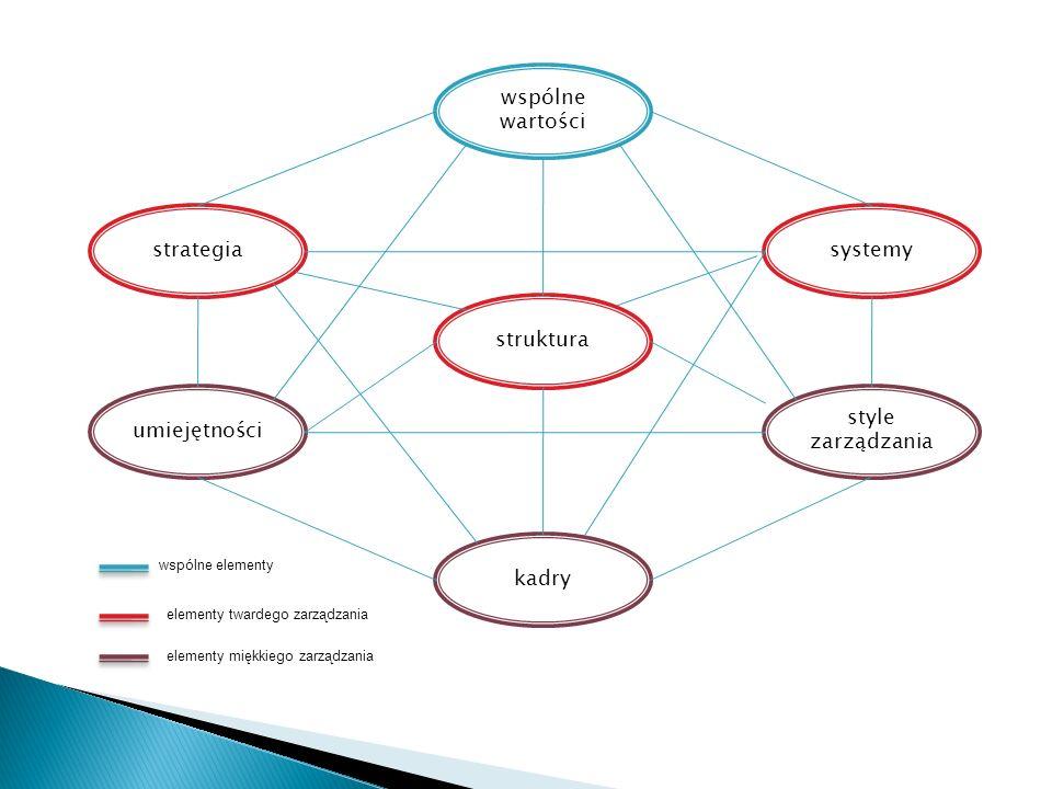 umiejętności strategia style zarządzania kadry struktura systemy wspólne wartości wspólne elementy elementy twardego zarządzania elementy miękkiego za