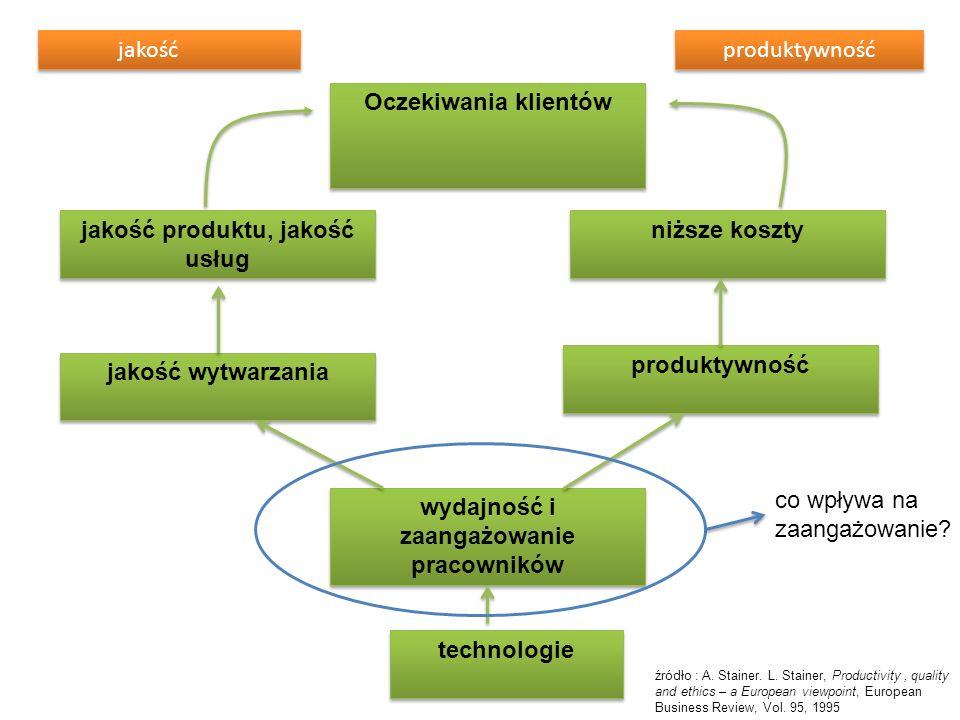 wydajność i zaangażowanie pracowników produktywność jakość wytwarzania jakość produktu, jakość usług niższe koszty Oczekiwania klientów technologie ja