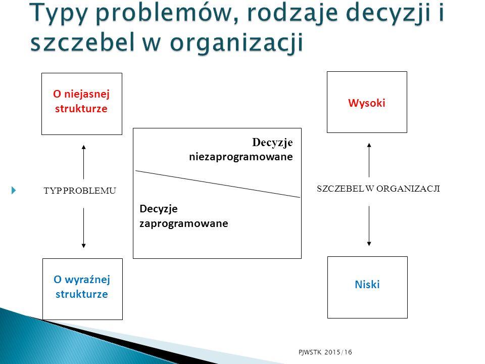  O niejasnej strukturze O wyraźnej strukturze TYP PROBLEMU Wysoki Niski SZCZEBEL W ORGANIZACJI Decyzje zaprogramowane Decyzje niezaprogramowane PJWST