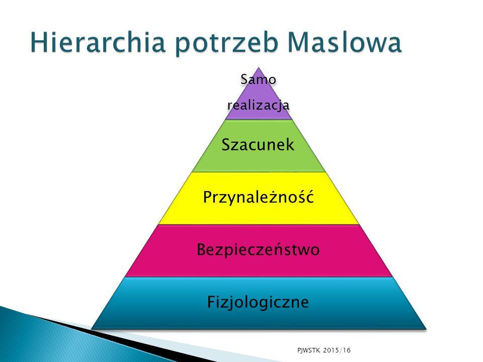 Samo realizacja Szacunek Przynależność Bezpieczeństwo Fizjologiczne PJWSTK 2015/16