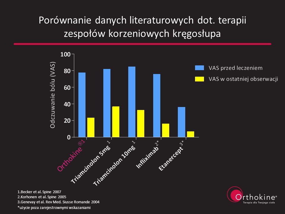 Porównanie danych literaturowych dot. terapii zespołów korzeniowych kręgosłupa 1.Becker et al. Spine 2007 2.Korhonen et al. Spine 2005 3.Genevay et al