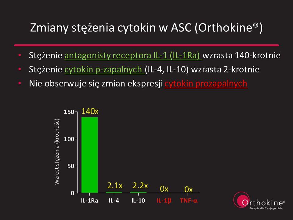 Zmiany stężenia cytokin w ASC (Orthokine®) Stężenie antagonisty receptora IL-1 (IL-1Ra) wzrasta 140-krotnie Stężenie antagonisty receptora IL-1 (IL-1R