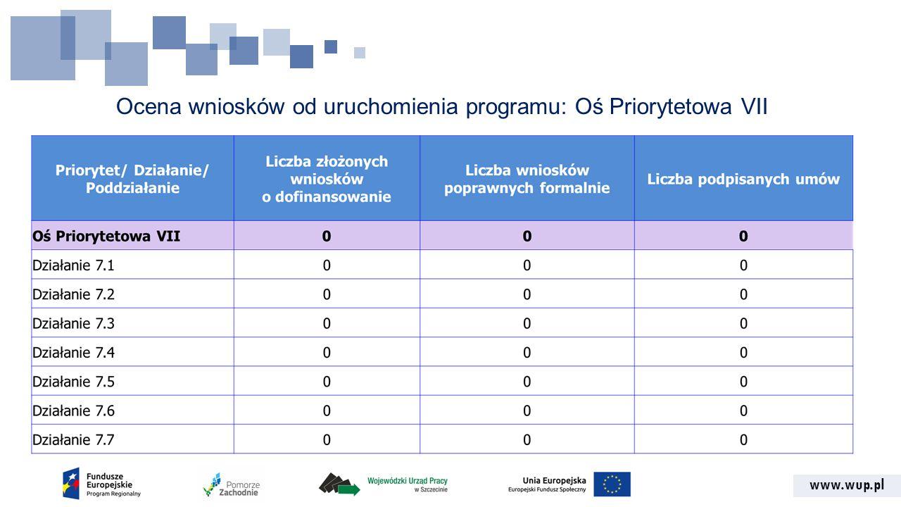 www.wup.pl Ocena wniosków od uruchomienia programu: Oś Priorytetowa VII