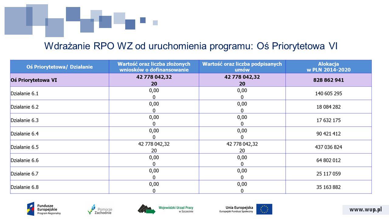 www.wup.pl Wdrażanie RPO WZ od uruchomienia programu: Oś Priorytetowa VI