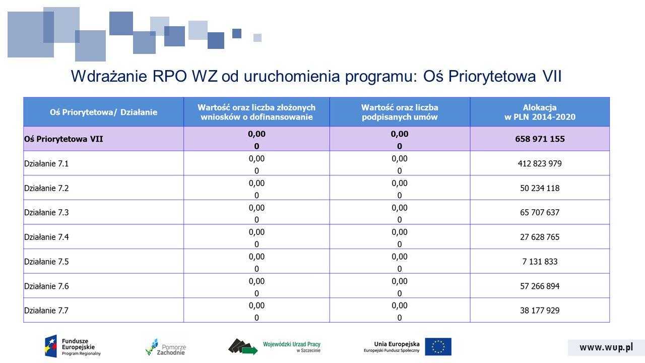 www.wup.pl Wdrażanie RPO WZ od uruchomienia programu: Oś Priorytetowa VII