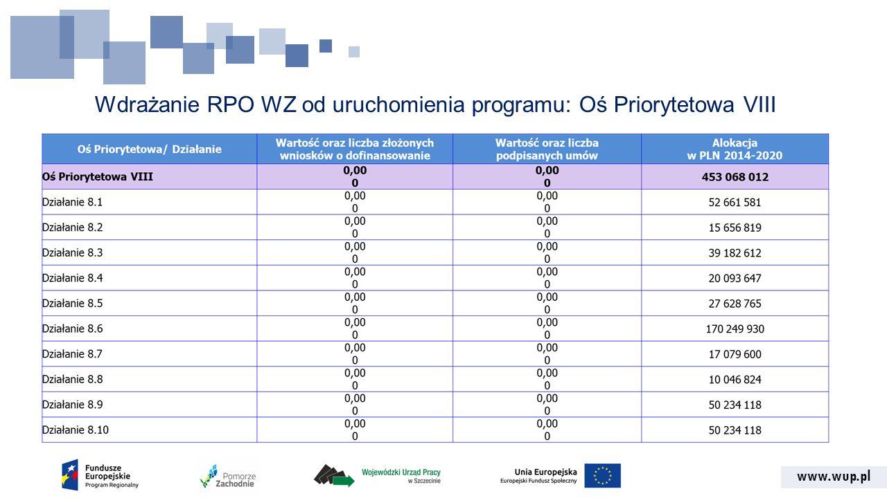 www.wup.pl Wdrażanie RPO WZ od uruchomienia programu: Oś Priorytetowa VIII