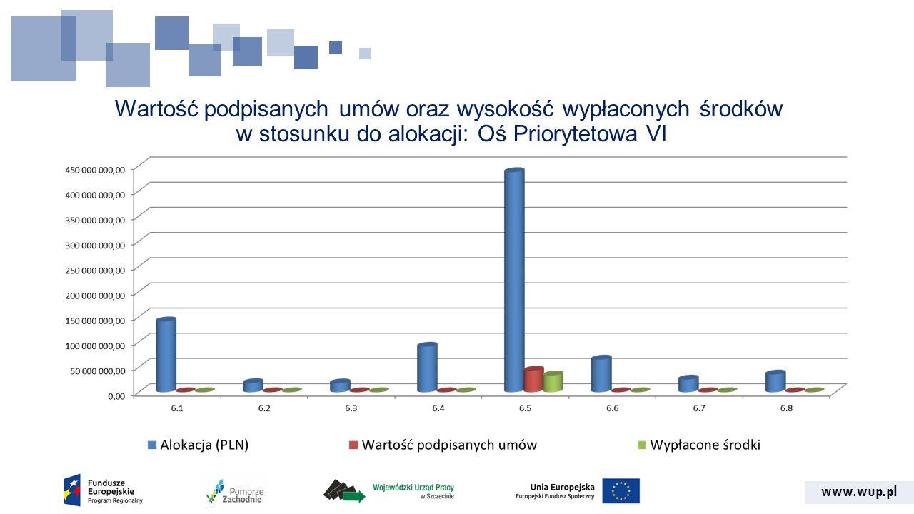 www.wup.pl Wartość podpisanych umów oraz wysokość wypłaconych środków w stosunku do alokacji: Oś Priorytetowa VI