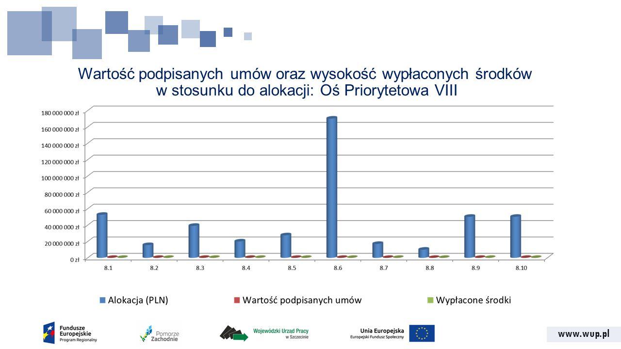 www.wup.pl Wartość podpisanych umów oraz wysokość wypłaconych środków w stosunku do alokacji: Oś Priorytetowa VIII