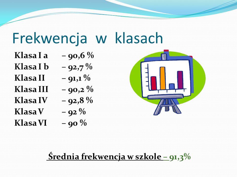 Frekwencja w klasach Klasa I a – 90,6 % Klasa I b – 92,7 % Klasa II – 91,1 % Klasa III – 90,2 % Klasa IV – 92,8 % Klasa V – 92 % Klasa VI – 90 % Średn
