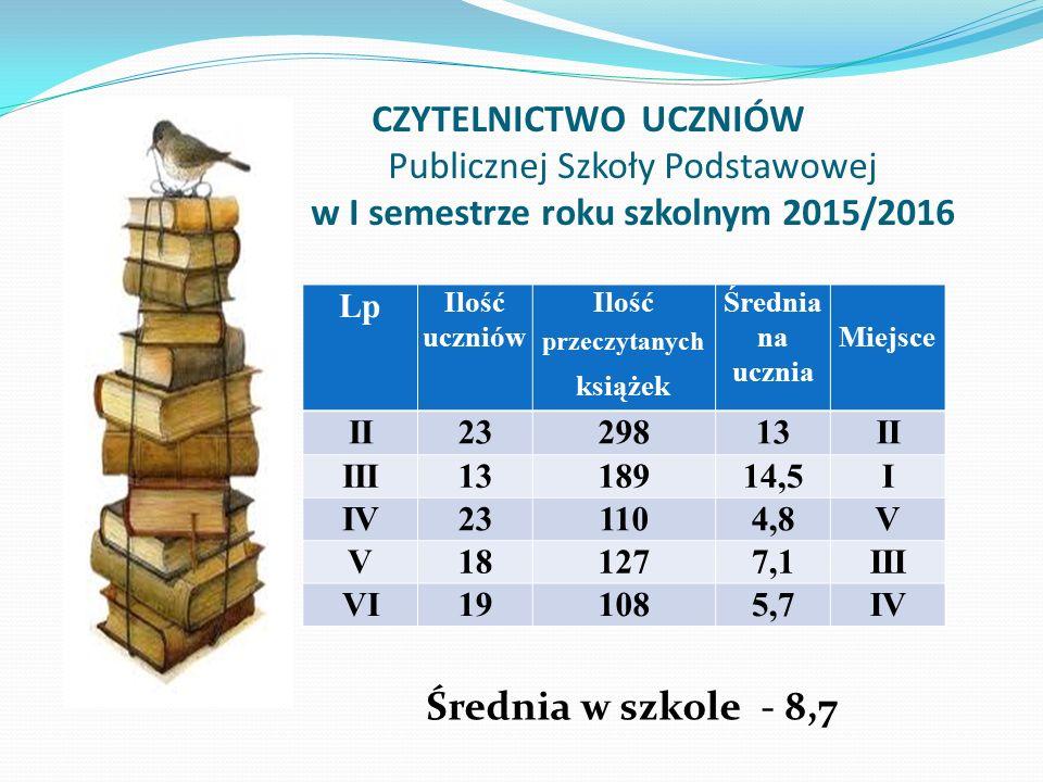 CZYTELNICTWO UCZNIÓW Publicznej Szkoły Podstawowej w I semestrze roku szkolnym 2015/2016 Lp Ilość uczniów Ilość przeczytanych książek Średnia na uczni