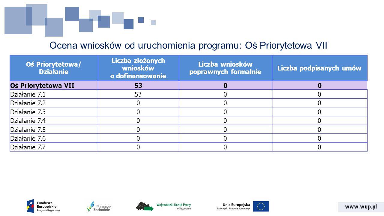 www.wup.pl Ocena wniosków od uruchomienia programu: Oś Priorytetowa VII Oś Priorytetowa/ Działanie Liczba złożonych wniosków o dofinansowanie Liczba w