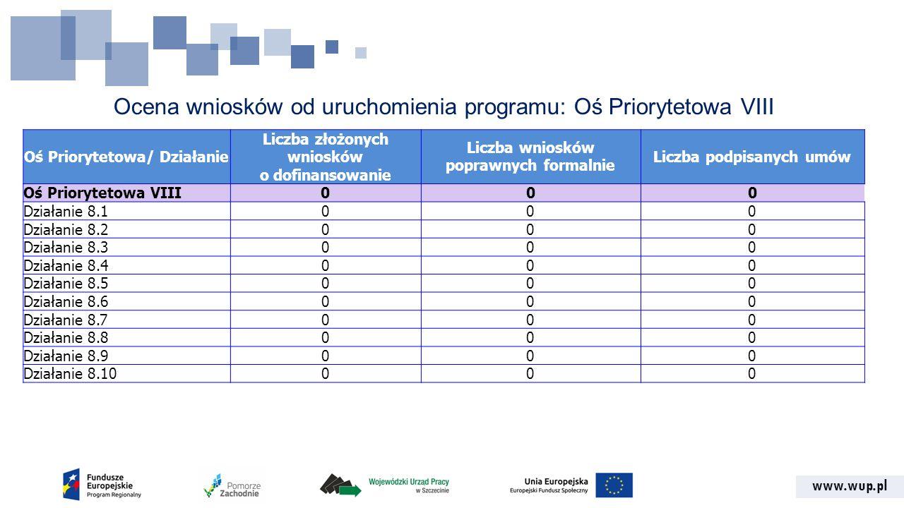 www.wup.pl Ocena wniosków od uruchomienia programu: Oś Priorytetowa VIII Oś Priorytetowa/ Działanie Liczba złożonych wniosków o dofinansowanie Liczba