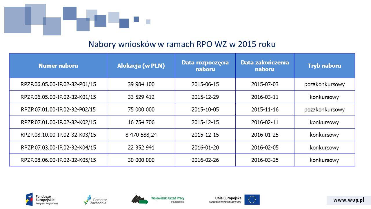 www.wup.pl Nabory wniosków w ramach RPO WZ w 2015 roku Numer naboruAlokacja (w PLN) Data rozpoczęcia naboru Data zakończenia naboru Tryb naboru RPZP.06.05.00-IP.02-32-P01/1539 984 1002015-06-152015-07-03pozakonkursowy RPZP.06.05.00-IP.02-32-K01/1533 529 4122015-12-292016-03-11konkursowy RPZP.07.01.00-IP.02-32-P02/1575 000 0002015-10-052015-11-16pozakonkursowy RPZP.07.01.00-IP.02-32-K02/1516 754 7062015-12-152016-02-11konkursowy RPZP.08.10.00-IP.02-32-K03/158 470 588,242015-12-152016-01-25konkursowy RPZP.07.03.00-IP.02-32-K04/1522 352 9412016-01-202016-02-05konkursowy RPZP.08.06.00-IP.02-32-K05/1530 000 0002016-02-262016-03-25konkursowy