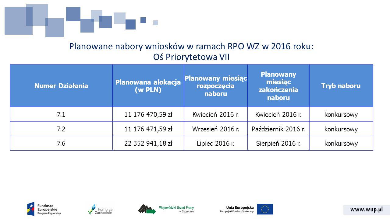 www.wup.pl Planowane nabory wniosków w ramach RPO WZ w 2016 roku: Oś Priorytetowa VII Numer Działania Planowana alokacja (w PLN) Planowany miesiąc rozpoczęcia naboru Planowany miesiąc zakończenia naboru Tryb naboru 7.111 176 470,59 złKwiecień 2016 r.