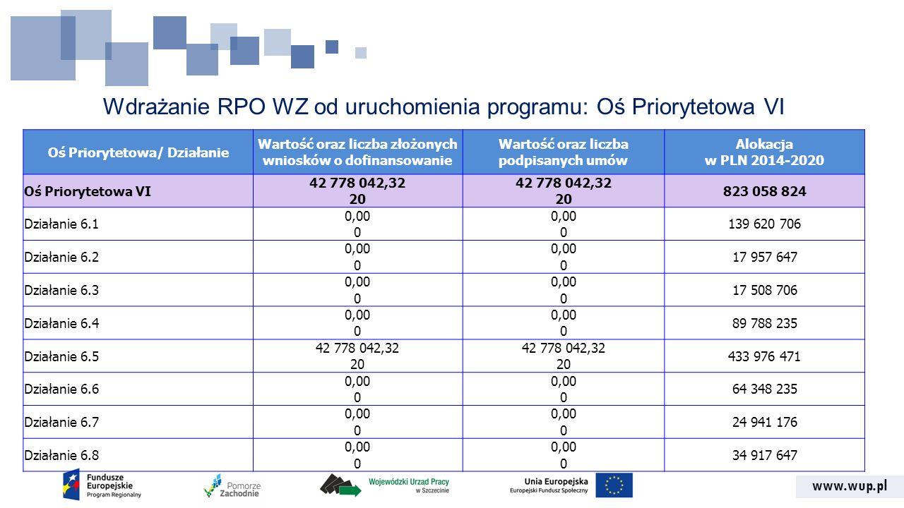 www.wup.pl Wdrażanie RPO WZ od uruchomienia programu: Oś Priorytetowa VI Oś Priorytetowa/ Działanie Wartość oraz liczba złożonych wniosków o dofinanso