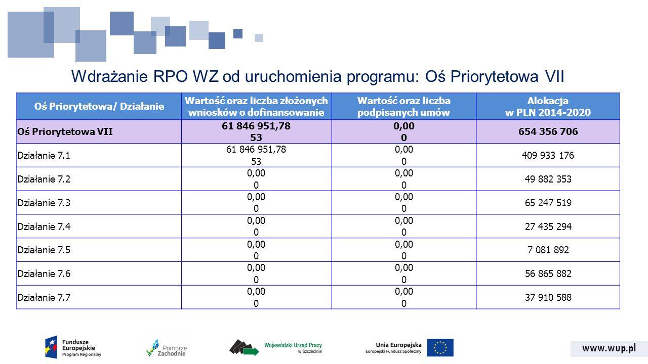 www.wup.pl Wdrażanie RPO WZ od uruchomienia programu: Oś Priorytetowa VII Oś Priorytetowa/ Działanie Wartość oraz liczba złożonych wniosków o dofinans