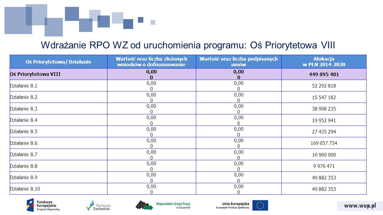 www.wup.pl Wdrażanie RPO WZ od uruchomienia programu: Oś Priorytetowa VIII Oś Priorytetowa/ Działanie Wartość oraz liczba złożonych wniosków o dofinan