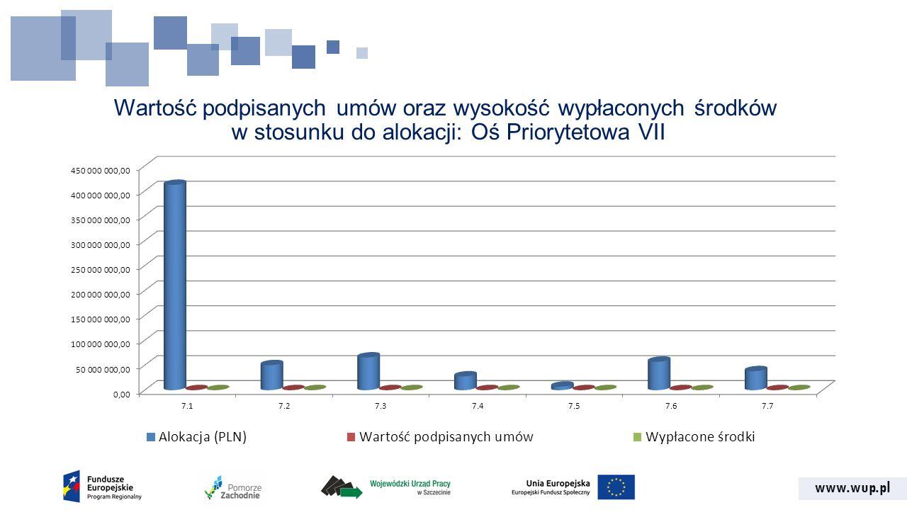www.wup.pl Wartość podpisanych umów oraz wysokość wypłaconych środków w stosunku do alokacji: Oś Priorytetowa VII