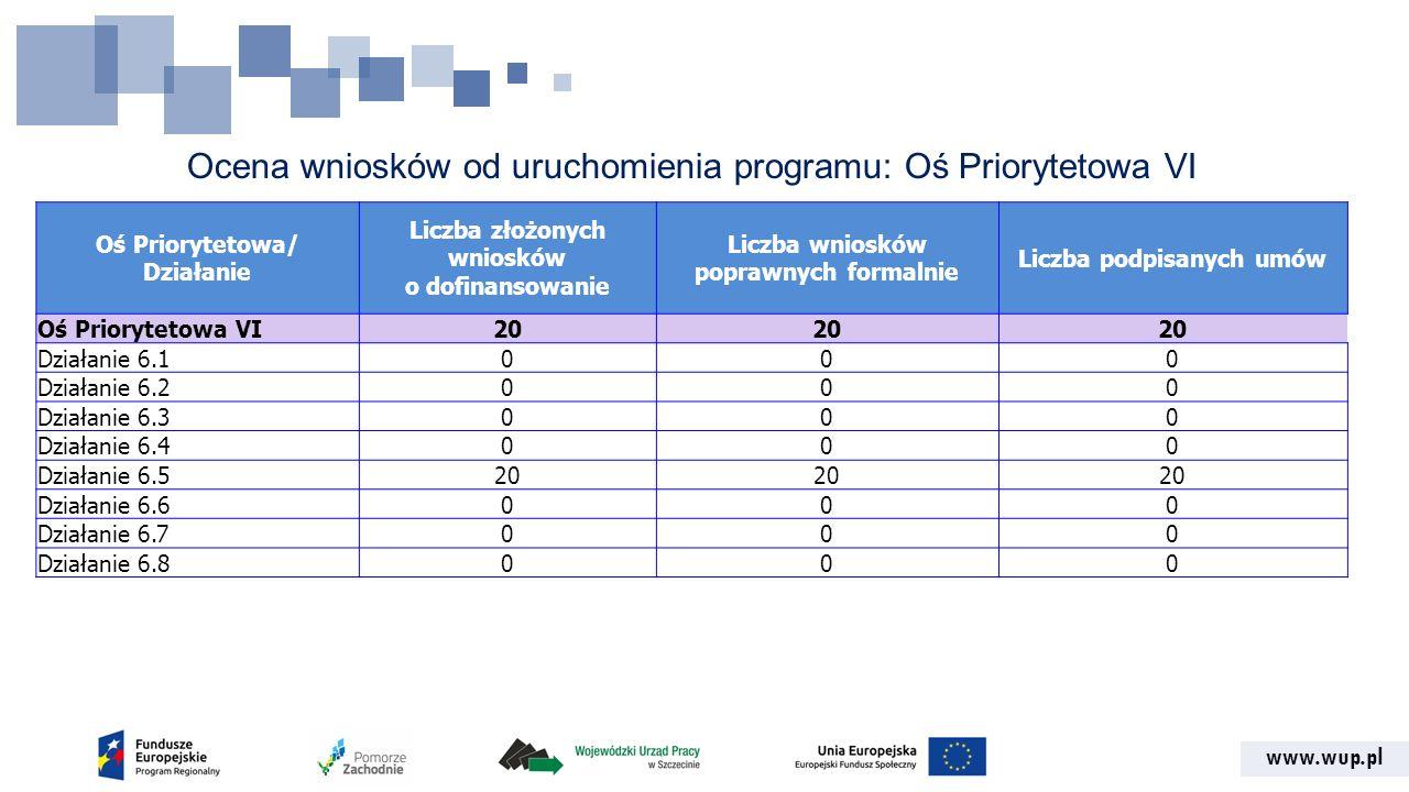 www.wup.pl Ocena wniosków od uruchomienia programu: Oś Priorytetowa VI Oś Priorytetowa/ Działanie Liczba złożonych wniosków o dofinansowanie Liczba wn