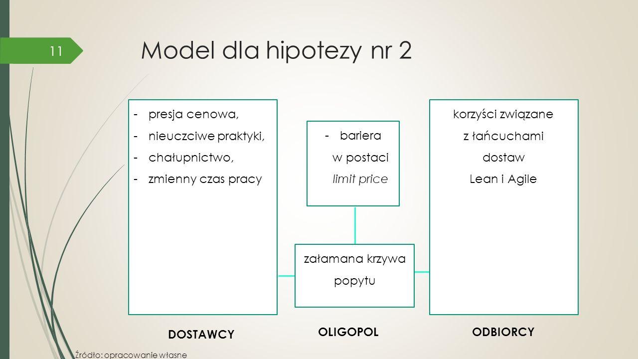 Model dla hipotezy nr 2 -bariera w postaci limit price korzyści związane z łańcuchami dostaw Lean i Agile -presja cenowa, -nieuczciwe praktyki, -chału