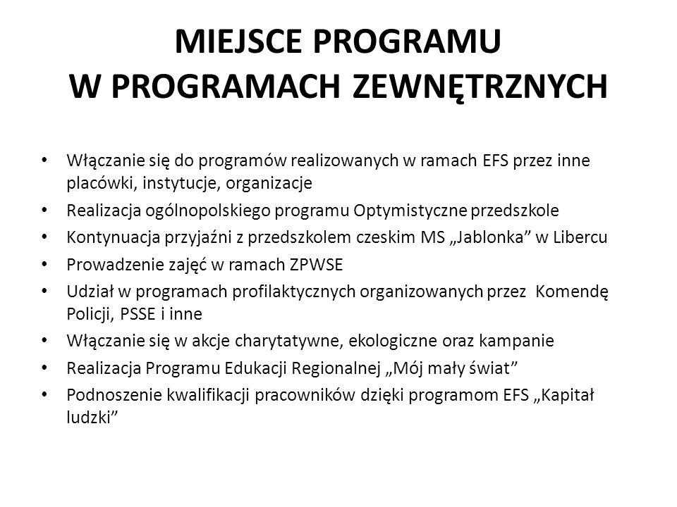 """MIEJSCE PROGRAMU W PROGRAMACH ZEWNĘTRZNYCH Włączanie się do programów realizowanych w ramach EFS przez inne placówki, instytucje, organizacje Realizacja ogólnopolskiego programu Optymistyczne przedszkole Kontynuacja przyjaźni z przedszkolem czeskim MS """"Jablonka w Libercu Prowadzenie zajęć w ramach ZPWSE Udział w programach profilaktycznych organizowanych przez Komendę Policji, PSSE i inne Włączanie się w akcje charytatywne, ekologiczne oraz kampanie Realizacja Programu Edukacji Regionalnej """"Mój mały świat Podnoszenie kwalifikacji pracowników dzięki programom EFS """"Kapitał ludzki"""