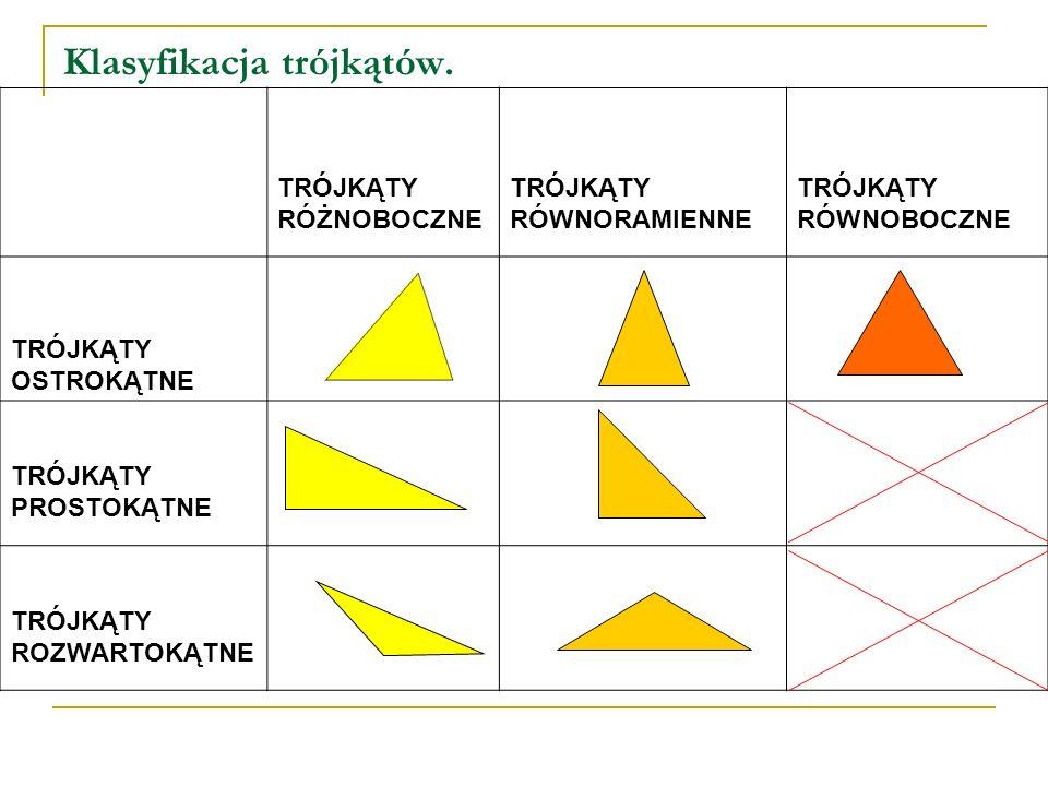 Klasyfikacja trójkątów. TRÓJKĄTY RÓŻNOBOCZNE TRÓJKĄTY RÓWNORAMIENNE TRÓJKĄTY RÓWNOBOCZNE TRÓJKĄTY OSTROKĄTNE TRÓJKĄTY PROSTOKĄTNE TRÓJKĄTY ROZWARTOKĄT