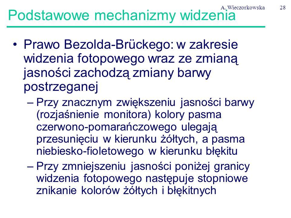 A. Wieczorkowska28 Podstawowe mechanizmy widzenia Prawo Bezolda-Brückego: w zakresie widzenia fotopowego wraz ze zmianą jasności zachodzą zmiany barwy