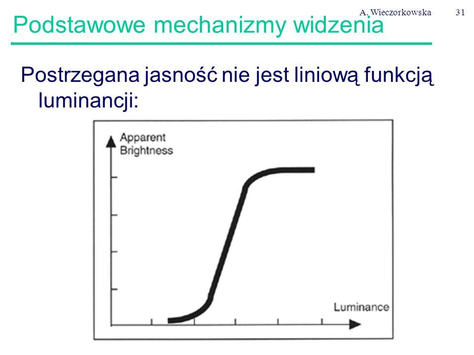 A. Wieczorkowska31 Podstawowe mechanizmy widzenia Postrzegana jasność nie jest liniową funkcją luminancji: