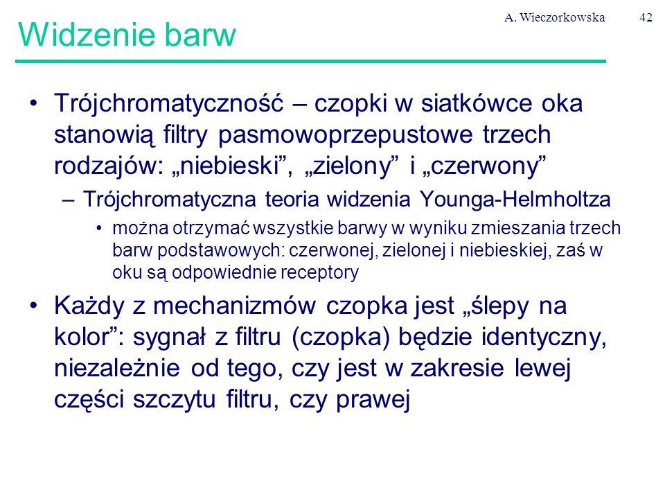 """A. Wieczorkowska42 Widzenie barw Trójchromatyczność – czopki w siatkówce oka stanowią filtry pasmowoprzepustowe trzech rodzajów: """"niebieski"""", """"zielony"""