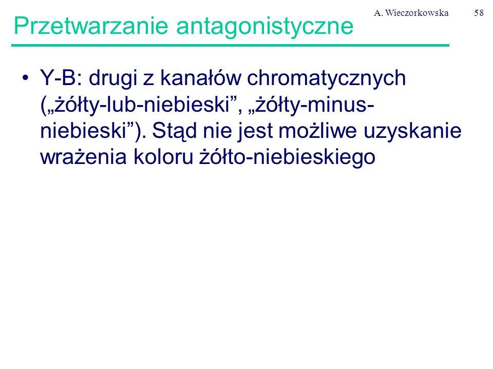 """A. Wieczorkowska58 Przetwarzanie antagonistyczne Y-B: drugi z kanałów chromatycznych (""""żółty-lub-niebieski"""", """"żółty-minus- niebieski""""). Stąd nie jest"""