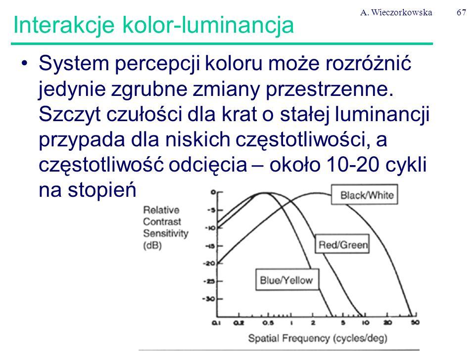 A. Wieczorkowska67 Interakcje kolor-luminancja System percepcji koloru może rozróżnić jedynie zgrubne zmiany przestrzenne. Szczyt czułości dla krat o