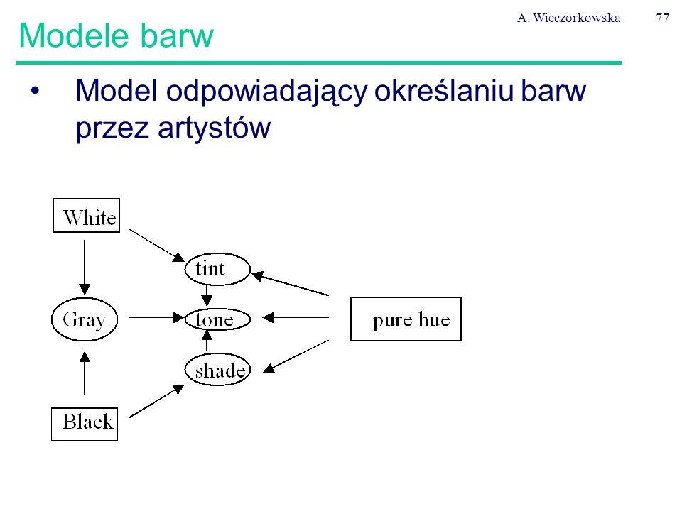 A. Wieczorkowska77 Modele barw Model odpowiadający określaniu barw przez artystów