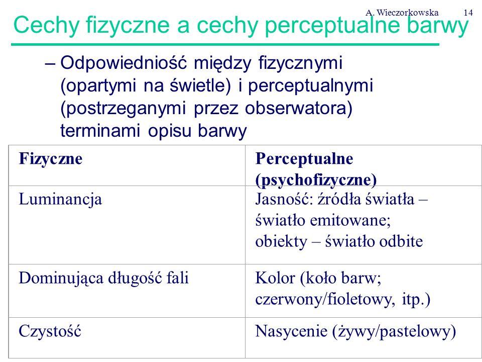 A. Wieczorkowska14 Cechy fizyczne a cechy perceptualne barwy –Odpowiedniość między fizycznymi (opartymi na świetle) i perceptualnymi (postrzeganymi pr