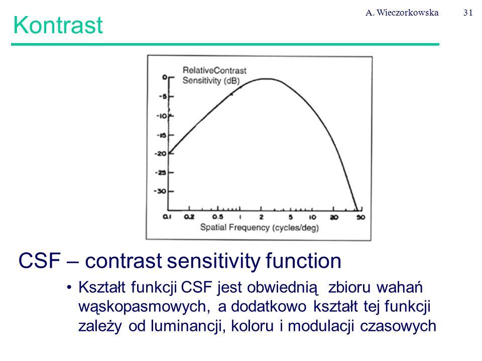 A. Wieczorkowska31 Kontrast CSF – contrast sensitivity function Kształt funkcji CSF jest obwiednią zbioru wahań wąskopasmowych, a dodatkowo kształt te