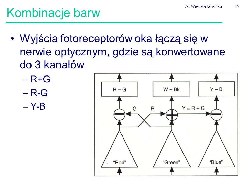 A. Wieczorkowska47 Kombinacje barw Wyjścia fotoreceptorów oka łączą się w nerwie optycznym, gdzie są konwertowane do 3 kanałów –R+G –R-G –Y-B