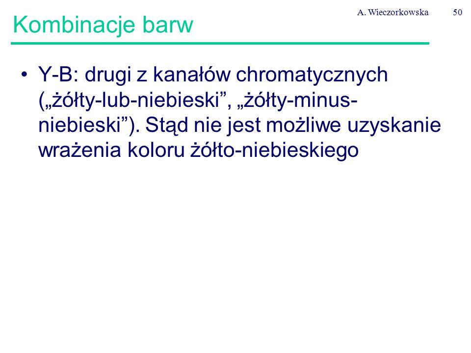"""A. Wieczorkowska50 Kombinacje barw Y-B: drugi z kanałów chromatycznych (""""żółty-lub-niebieski"""", """"żółty-minus- niebieski""""). Stąd nie jest możliwe uzyska"""