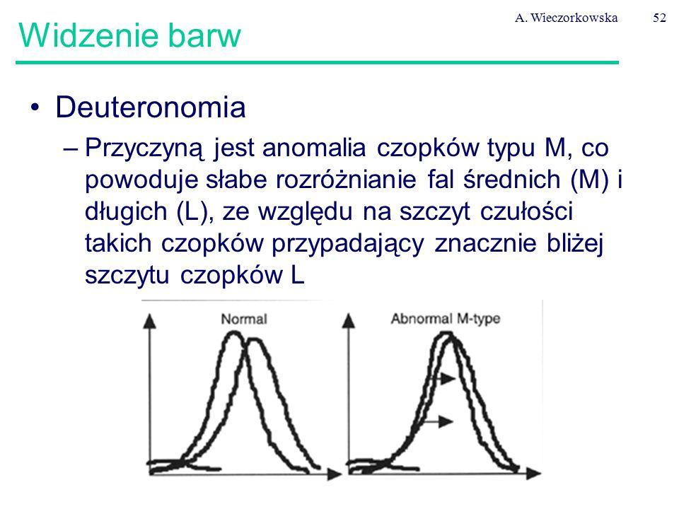A. Wieczorkowska52 Widzenie barw Deuteronomia –Przyczyną jest anomalia czopków typu M, co powoduje słabe rozróżnianie fal średnich (M) i długich (L),