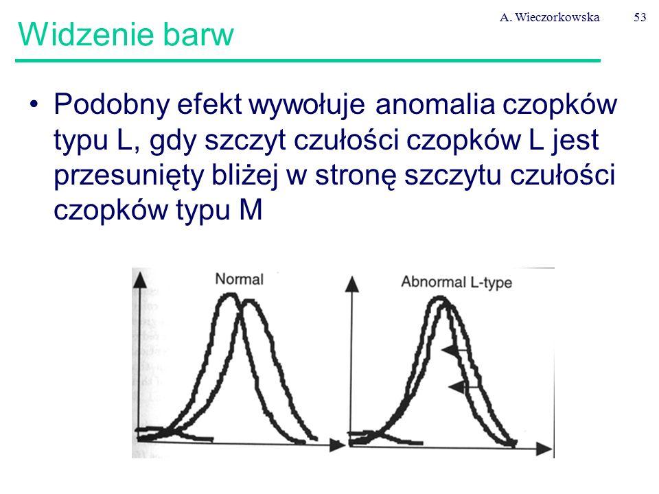 A. Wieczorkowska53 Widzenie barw Podobny efekt wywołuje anomalia czopków typu L, gdy szczyt czułości czopków L jest przesunięty bliżej w stronę szczyt