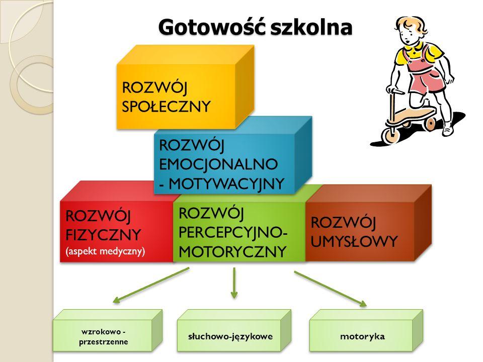 ROZWÓJ FIZYCZNY (aspekt medyczny) ROZWÓJ FIZYCZNY (aspekt medyczny) Gotowość szkolna ROZWÓJ PERCEPCYJNO- MOTORYCZNY ROZWÓJ PERCEPCYJNO- MOTORYCZNY ROZ