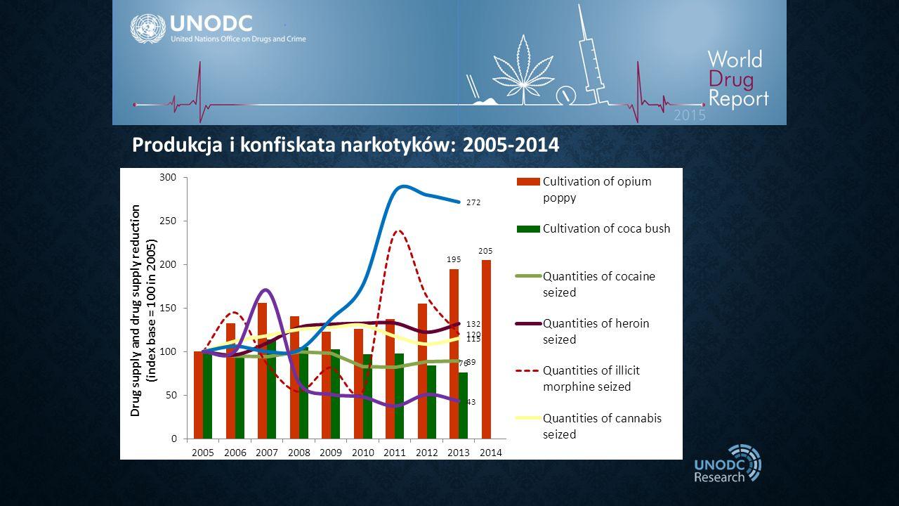 Produkcja i konfiskata narkotyków: 2005-2014