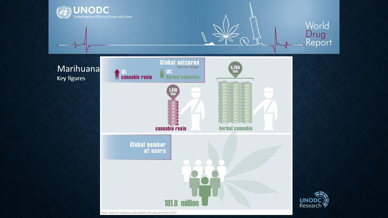 Marihuana Key figures