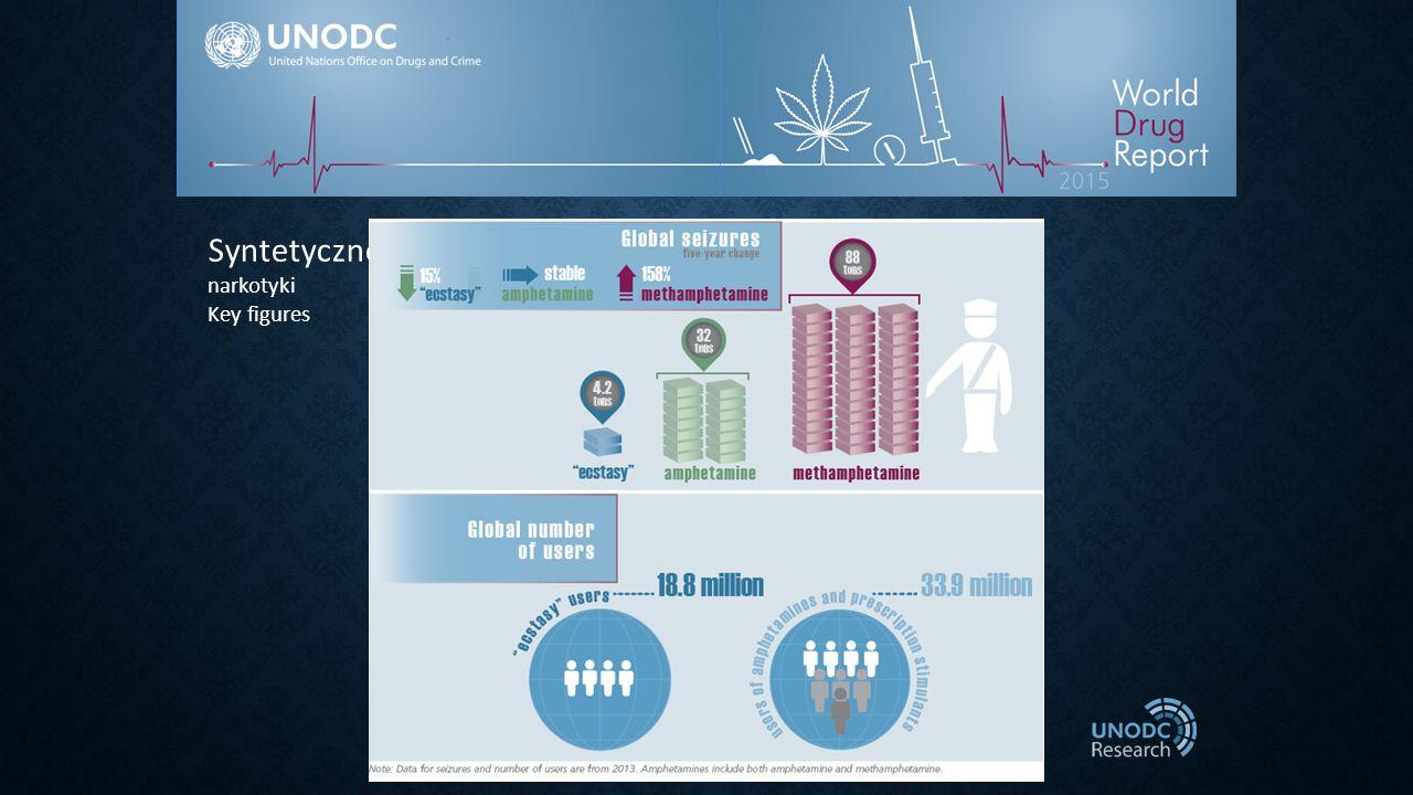Syntetycznerugs narkotyki Key figures