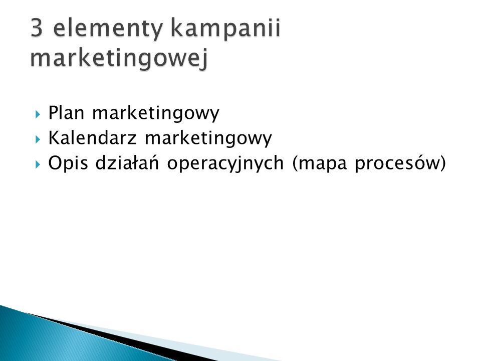  Plan marketingowy  Kalendarz marketingowy  Opis działań operacyjnych (mapa procesów)